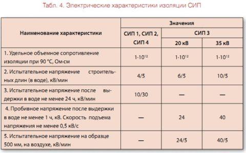 Сводная таблица испытаний провода СИП