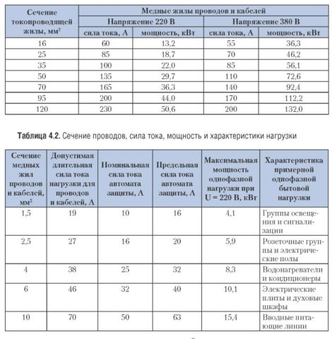 Таблица подбора провода по мощности