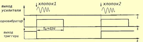 Осциллограмма сигналов формирующихся в узлах реле