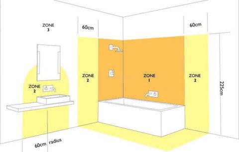 Розетки в ванной комнате можно располагать только в зоне 3