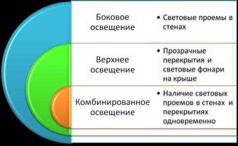 Виды освещения по варианту монтажа