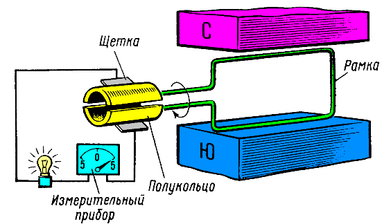 Принцип действия генератора на постоянном токе