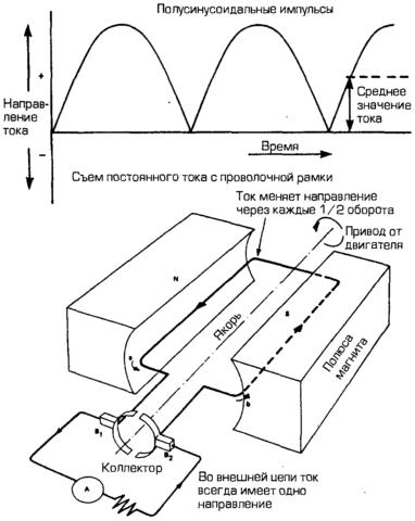 График изменения ЭДС при вращении рамки
