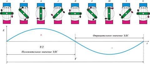 Изменение ЭДС на примере генератора переменного тока