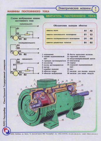Каково устройство электродвигателя постоянного тока