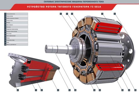 Мощный тяговый генератор переменного тока – строение