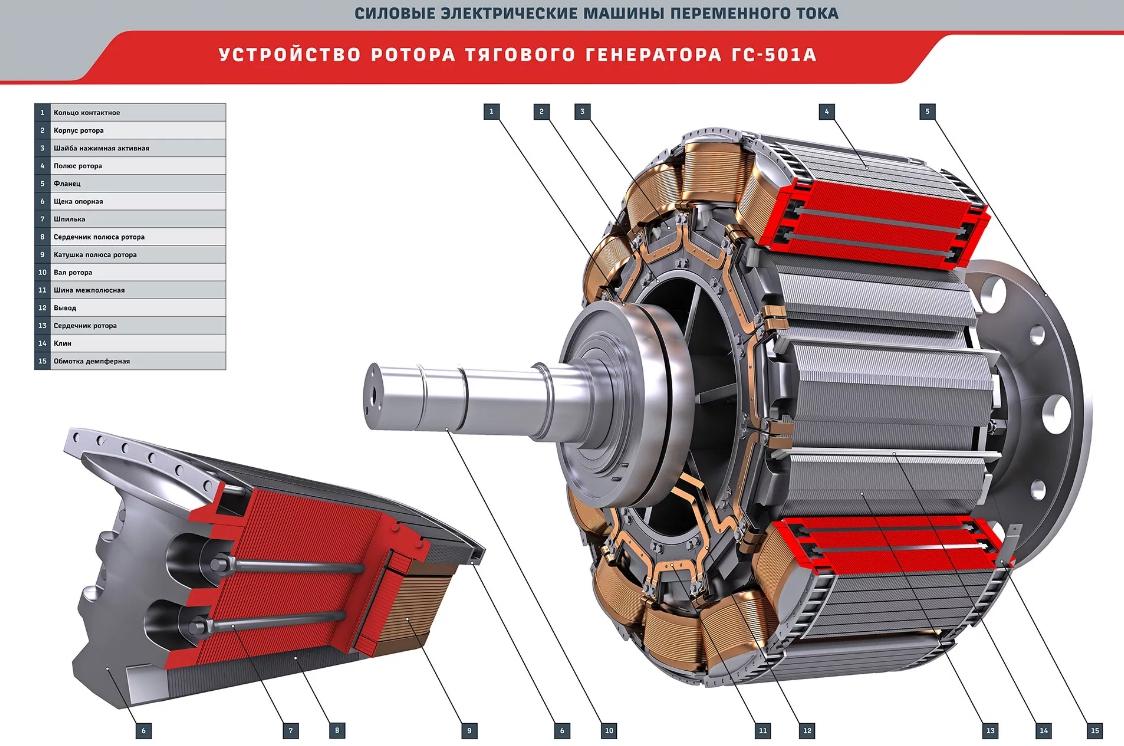 Как сделать генератор переменного тока