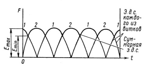 Пульсации ЭДС на четырехвитковом генераторе