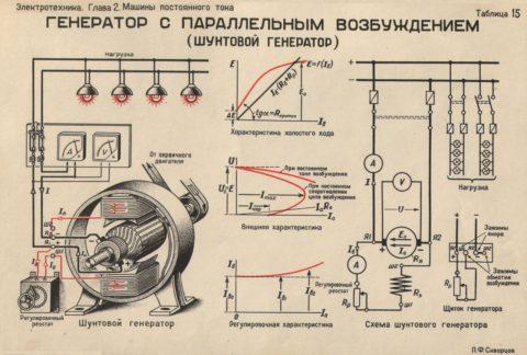 Работа шунтового генератора