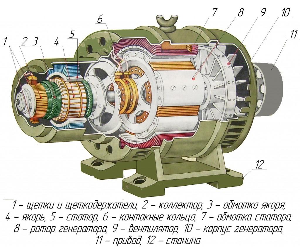 Как сделать генератор переменного тока фото 144