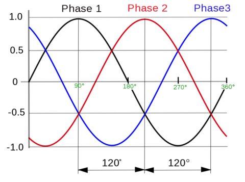 Смещение между фазами составляет ровно 120 градусов