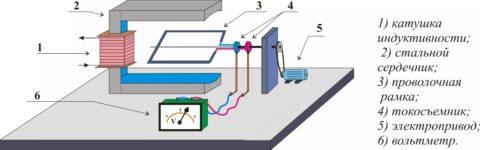Строение простейшего электромагнитного генератора
