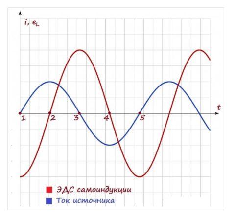 Изменение тока и ЭДС самоиндукции