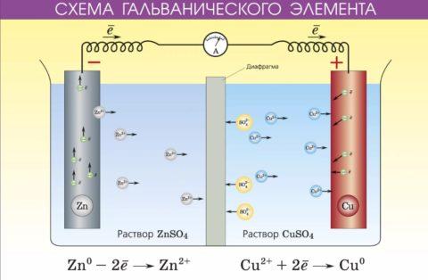 Как устроены гальванические батареи