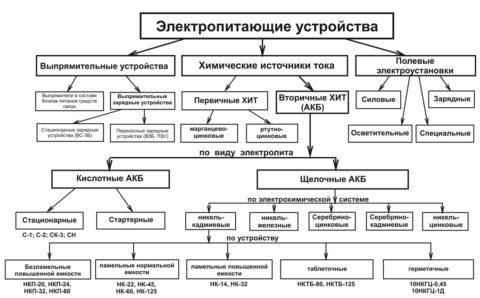 Классификация ХИТ