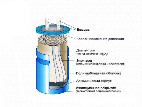 Конденсатор в разрезе – слои фольги чередуются с бумагой