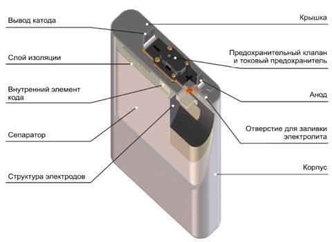 Схематическое строение литий-ионного аккумулятора