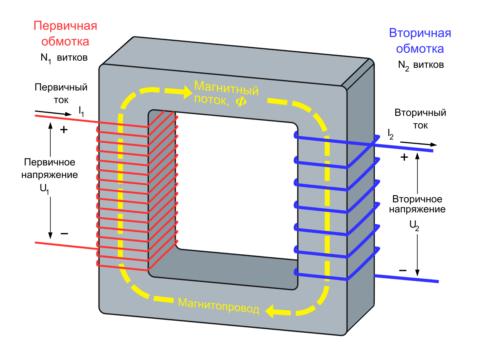 Строение трансформатора