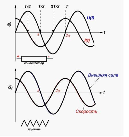 Заряд и разряд конденсатора при переменном токе