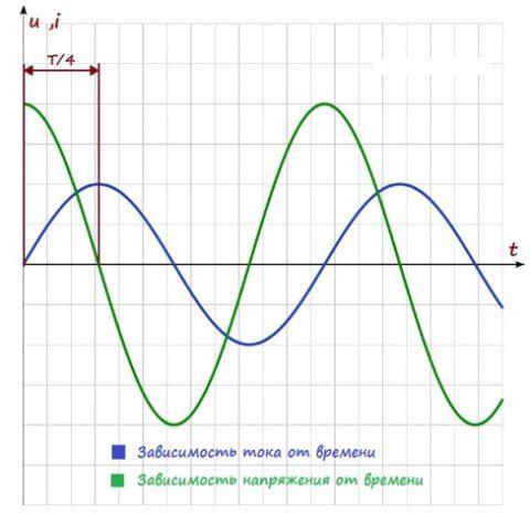 Зависимость напряжения и тока от времени