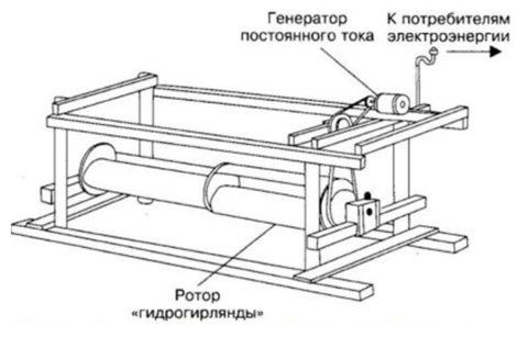 Гидрогенератор гирляндного типа погружной, рамный