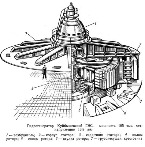 Характеристики гидрогенератора Куйбышевской ГЭС