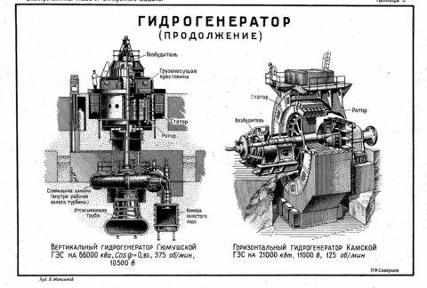 Строение гидрогенераторов разных типов