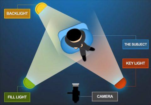 Классическая схема с тремя источниками света (рисующий, заполняющий, контровой)
