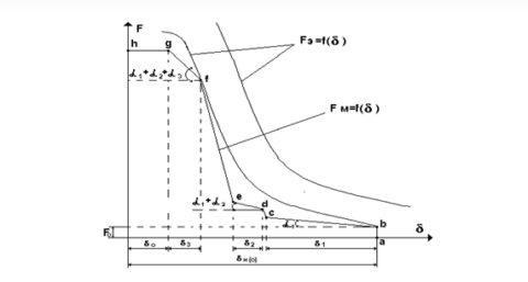 Механическая характеристика реле