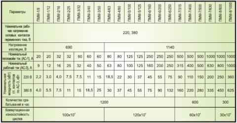 Номинальные параметры пускателей
