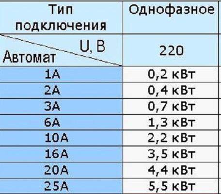 Приблизительный перевод номинального тока в мощность