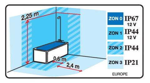 Различный уровень защиты для выключателей и розеток в ванной