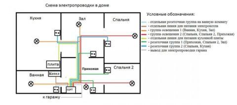 Схема освещения с раздельным питанием сети освещения и розеток