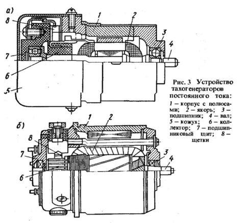 Схематическое строение тахогенератора постоянного тока