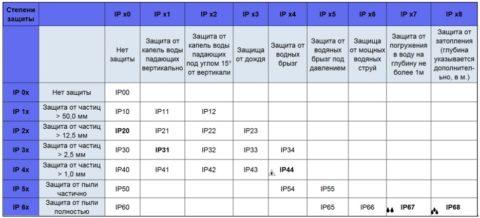 Таблица, расшифровывающая степени защиты осветительных приборов от воздействия воды и твердых тел