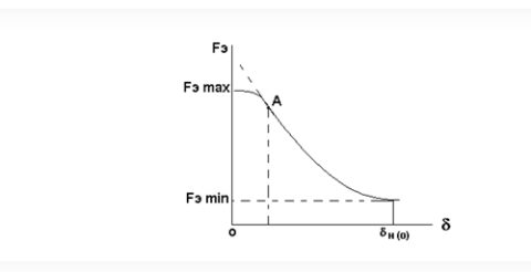 Тяговая характеристика на диаграмме