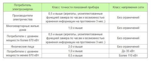 Виды приборов учета по точности в зависимости от категории потребителей электроэнергии
