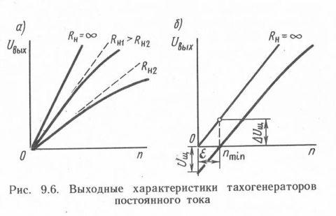 Выходные характеристики тахогенератора