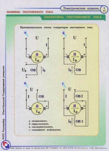 Какими могут быть генераторы постоянного тока