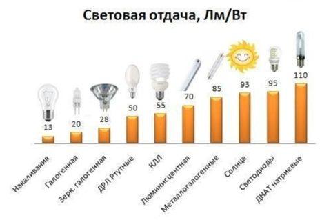 Показатели светоотдачи различных источников света