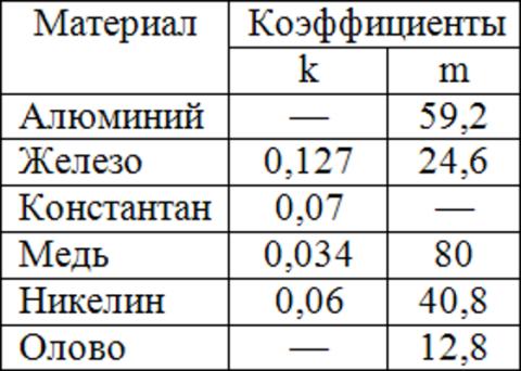 Поправочные коэффициенты для формул в зависимости от материала провода