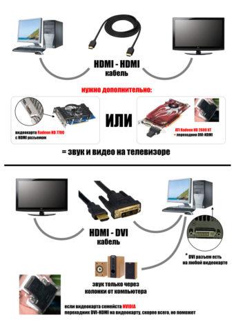 Популярные типы подключений