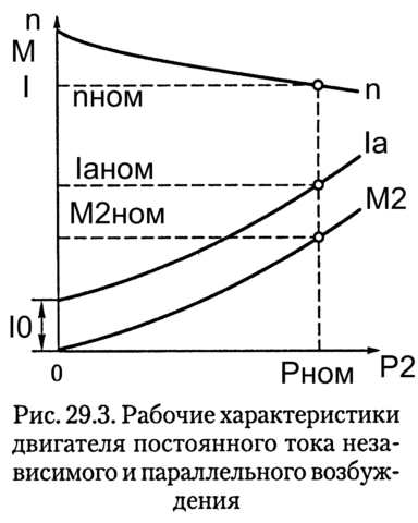 Рабочие характеристики ДПТ