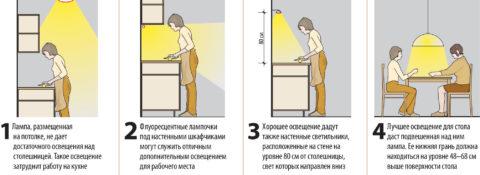 Расположение светильников очень важно, особенно в рабочей зоне