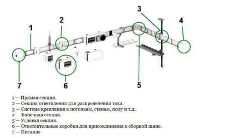 Состав шинопровода