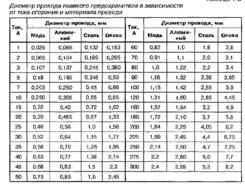 Таблица выбора диаметра провода для «жучка» предохранителя