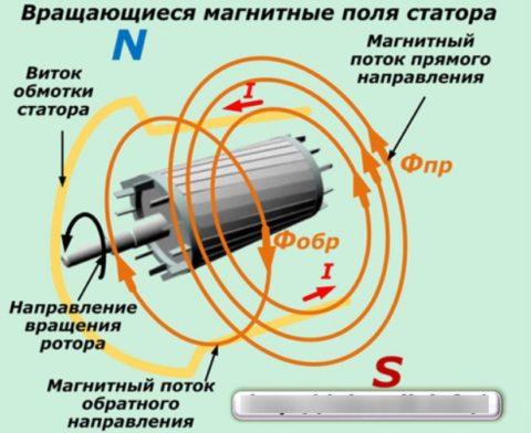 Инструкция по работе однофазного двигателя переменного тока