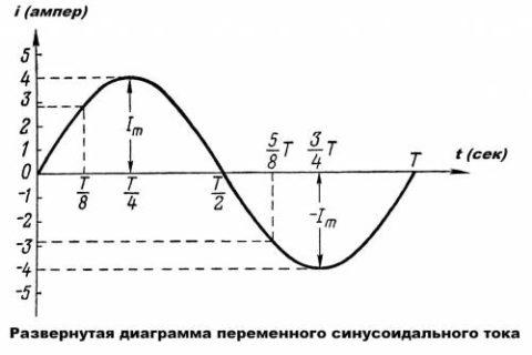 Полный период синусоидального тока