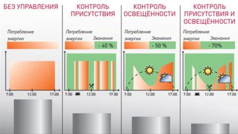 Потребление электроэнергии при различных вариантах установки автоматики