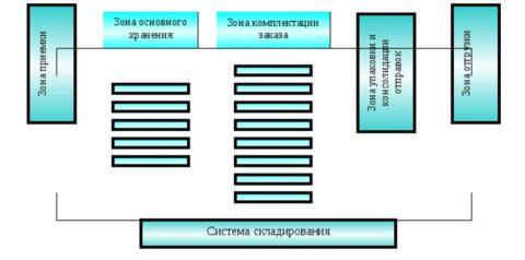 Вариант размещения различных зон на складе
